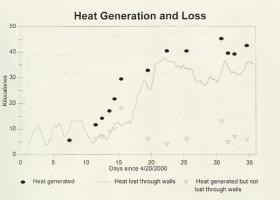 Experiments in Thermophilic Composting Toilet Design